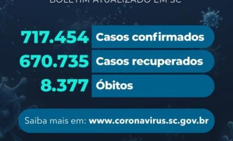 Casos de COVID chegam ultrapassam 700 mil em SC