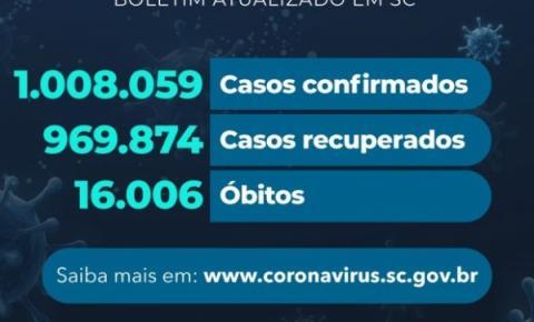 Coronavírus em SC: Estado confirma 1.008.059 casos, 969.874 recuperados e 16.006 mortes