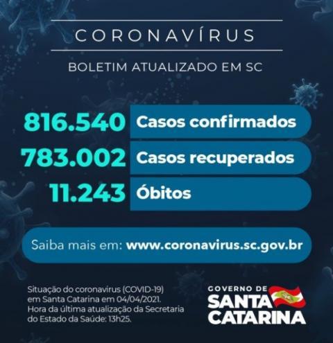 Coronavírus em SC: Estado confirma 816.540 casos, 783.002 recuperados e 11.243 mortes